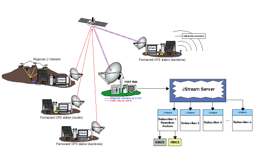 Very Small Aperture Terminal Vsat Satellite Communications System